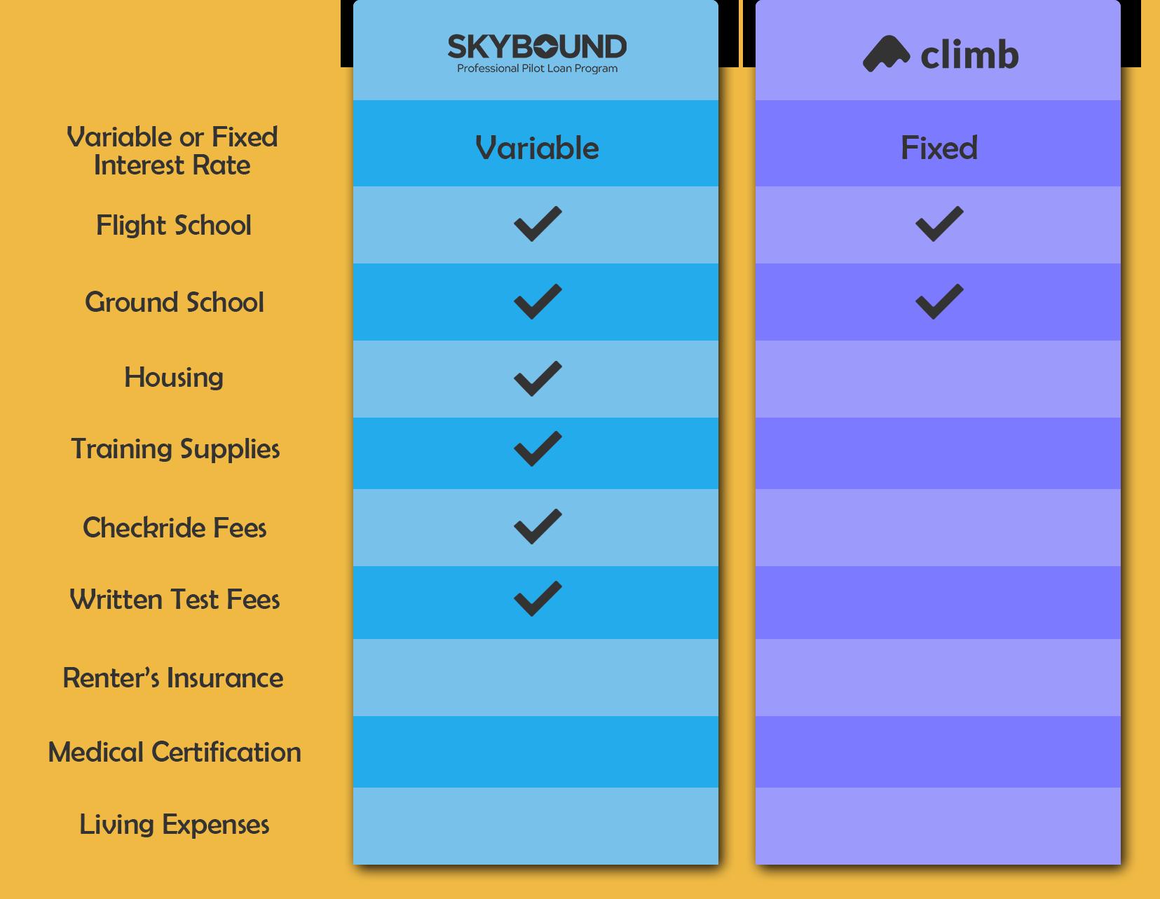 Financing Comparison Table