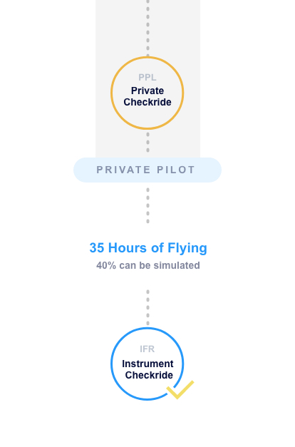 Private Pilot Flying