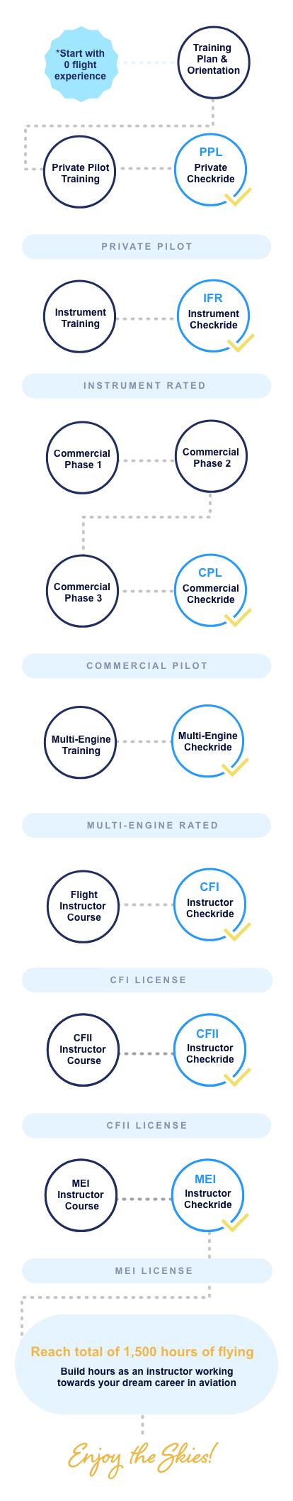 Career Pilot Program