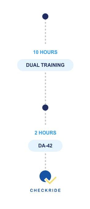 Dual Trainning