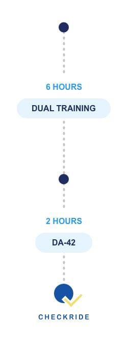 Dual Training